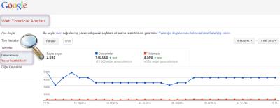 Web Yönetici Araçları Blog İstatistikleri