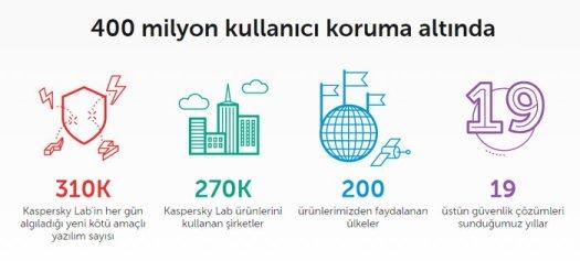 kaspersky-400-milyon-kullanici-koruma-altinda